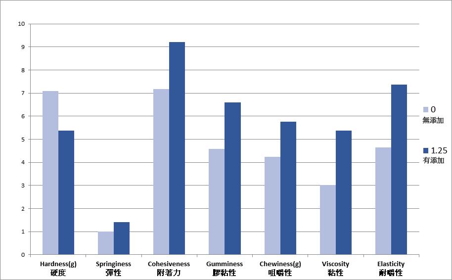 添加3Q水之口感實驗數據圖